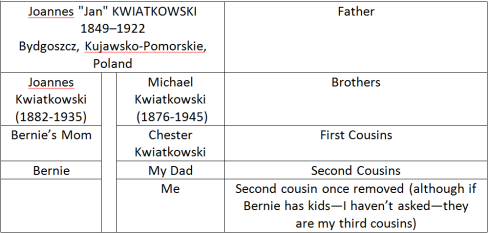 Kubiak and Kwiatkowski relationship table