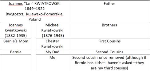 Kubiak and Kwiatkowski relationship table