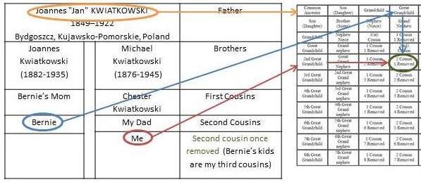 Using the Cousin Chart